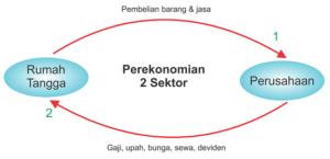 Contoh soal perekonomian 2 sektor dan jawabannya