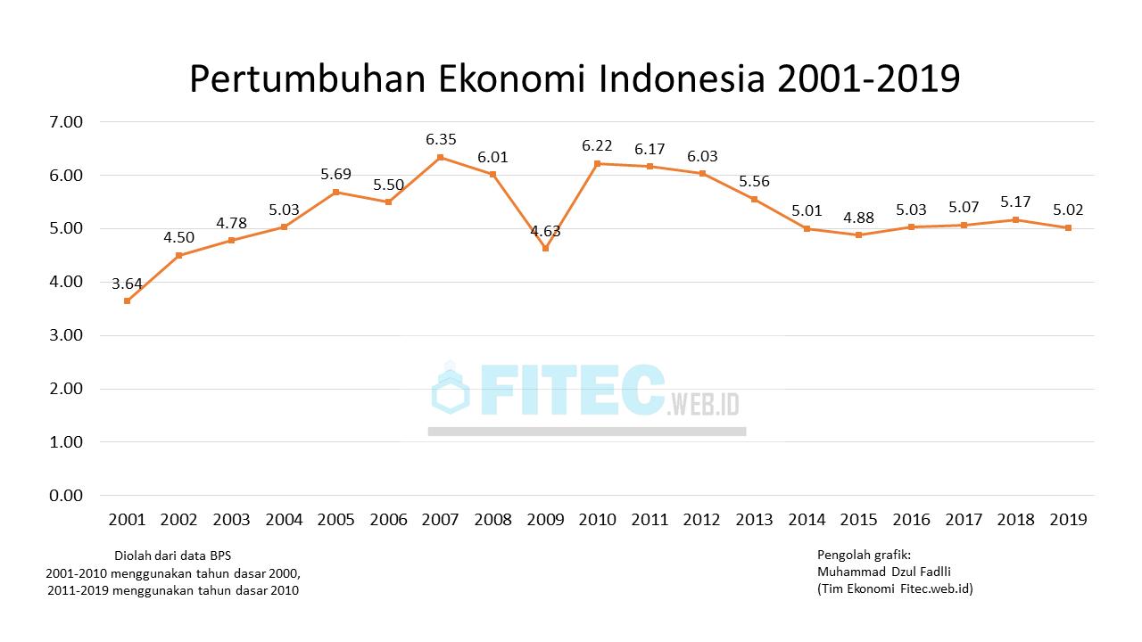 Data dan Grafik Pertumbuhan Ekonomi Indonesia 2001-2019
