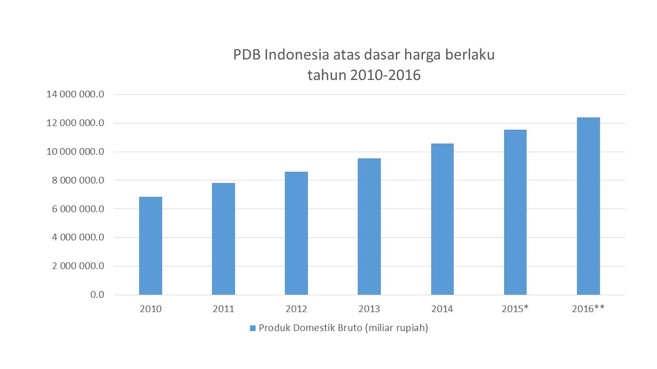 PDB Indonesia atas dasar harga berlaku tahun 2010-2016