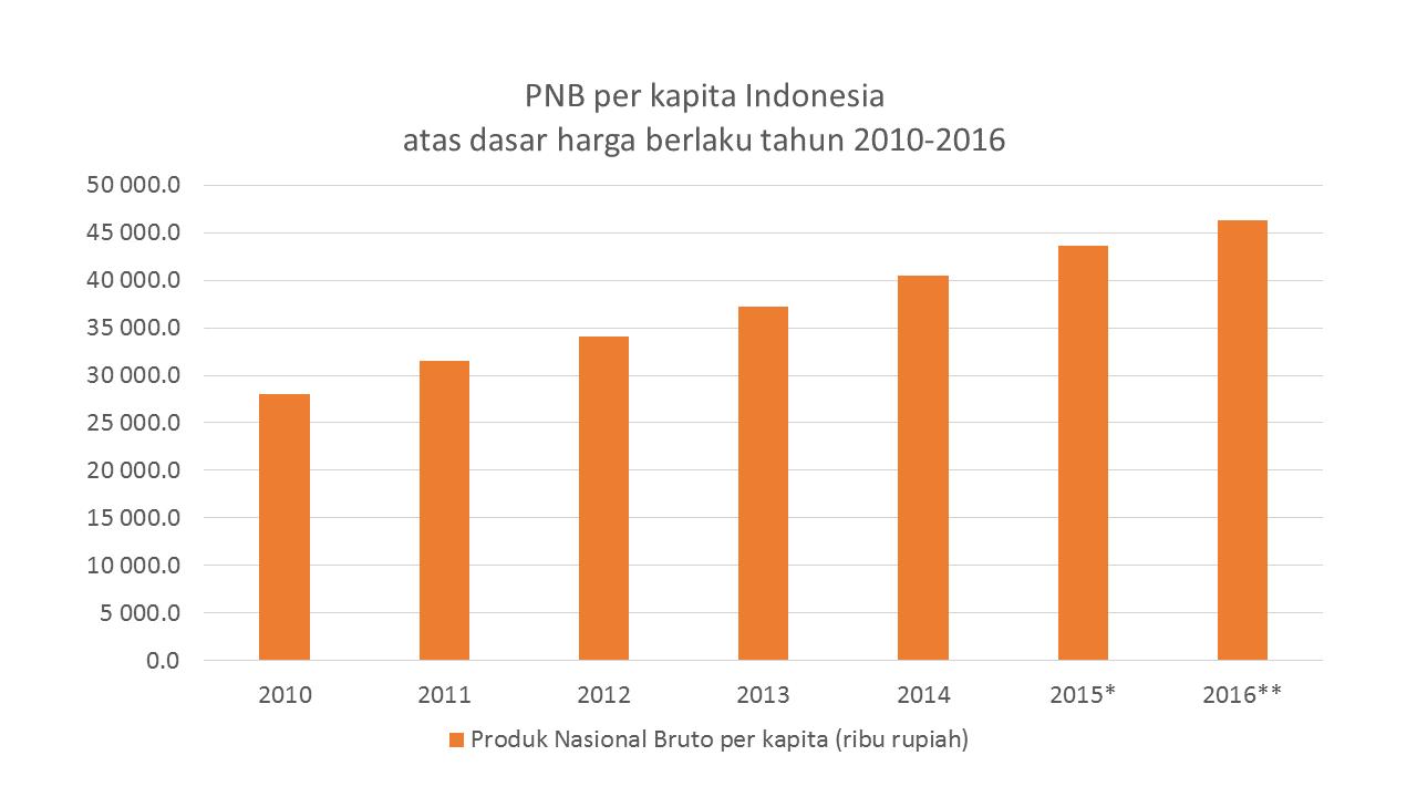 PNB per kapita Indonesia atas dasar harga berlaku tahun 2010-2016