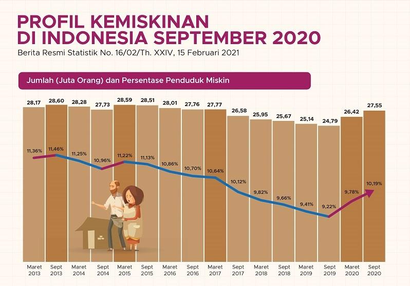 Angka Kemiskinan di Indonesia 2013-2020