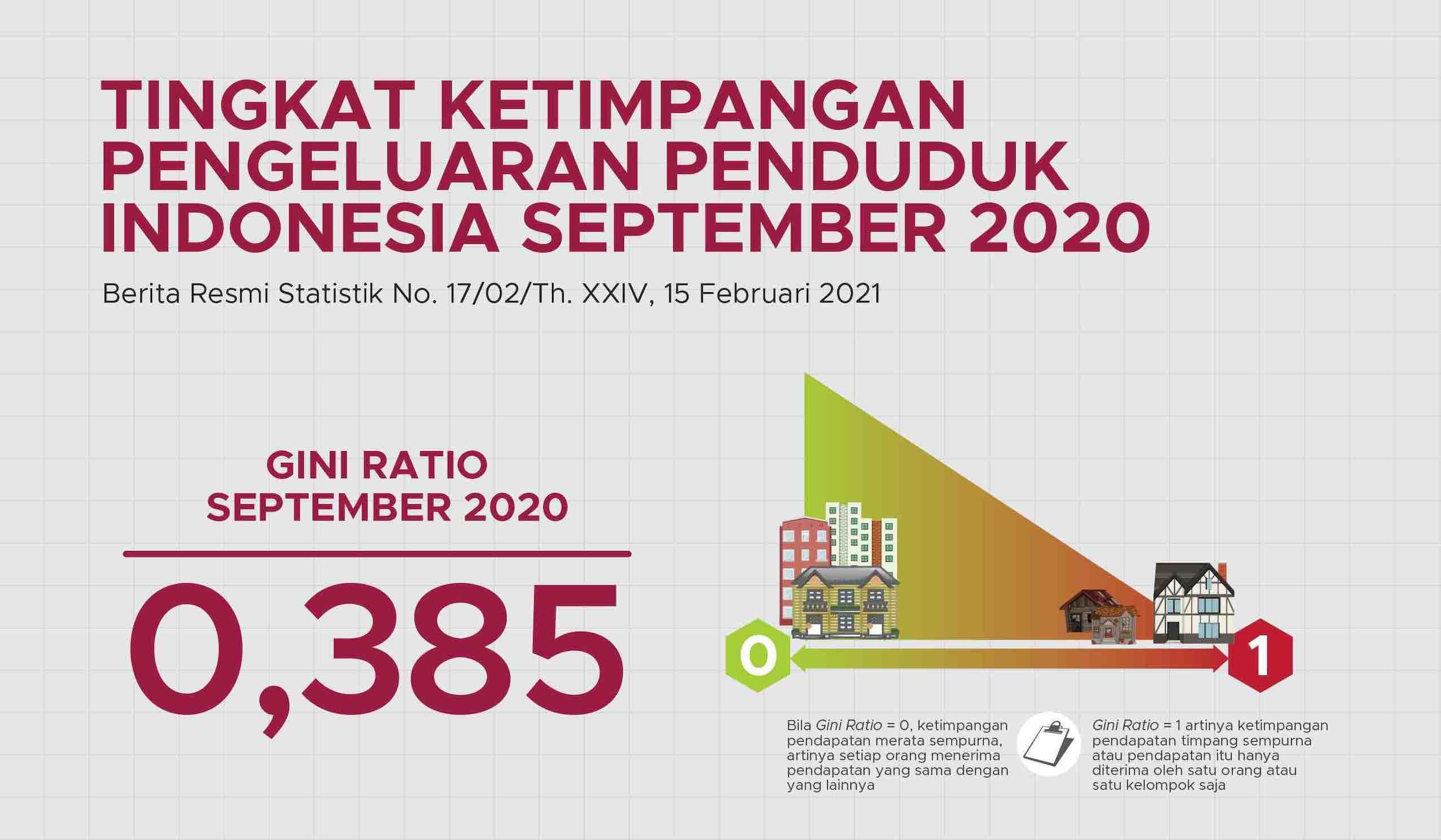Ketimpangan ekonomi di Indonesia meningkat selama 2020