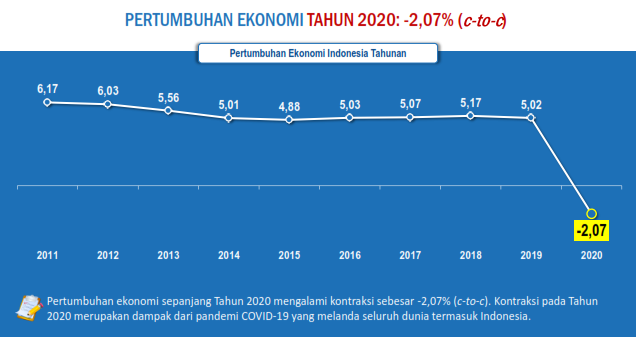 Pertumbuhan Ekonomi 2020 Minus, lebih rendah dari perkiraan pemerintah