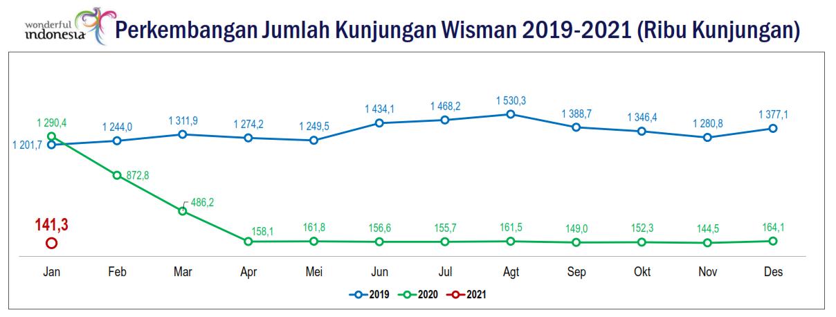 Jumlah Kunjungan Wisatawan Mancanegara Ke Indonesia Menurun Akibat Pandemik