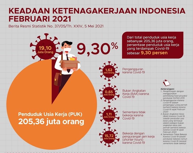 Dampak pandemi COVID-19 pada penduduk usia kerja di Indonesia telah menurun pada tahun 2021